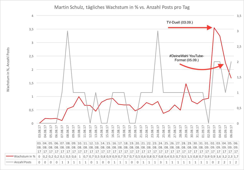 Martin Schulz Wachstum MarkUp